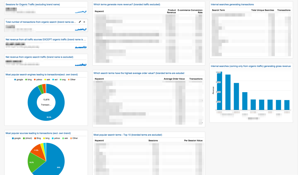 eCommerce SEO dashboard from Vagelis Varfis
