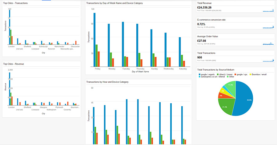 FREE Custom eCommerce Dashboards for Google Analytics | Spot Studio
