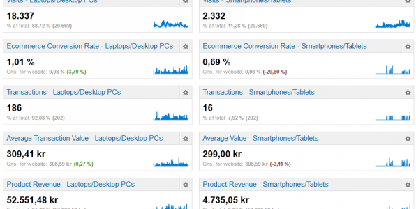 mobile and non mobile dashboard for Google analytics