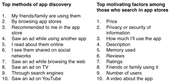 how people discover apps