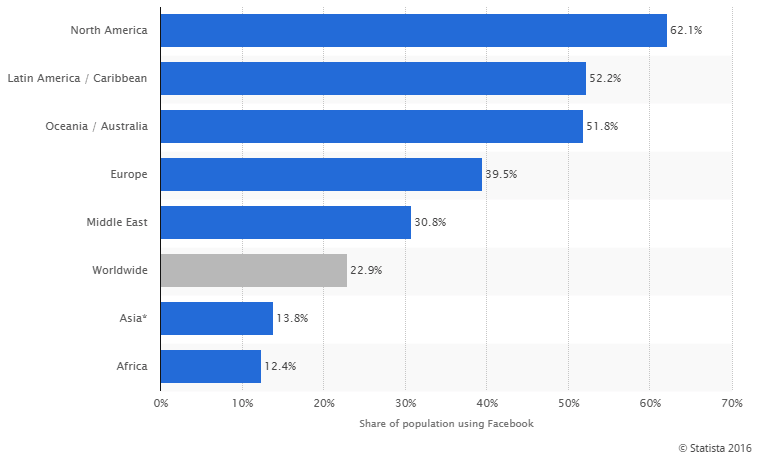 Facebook Remarketing Statistics 2017