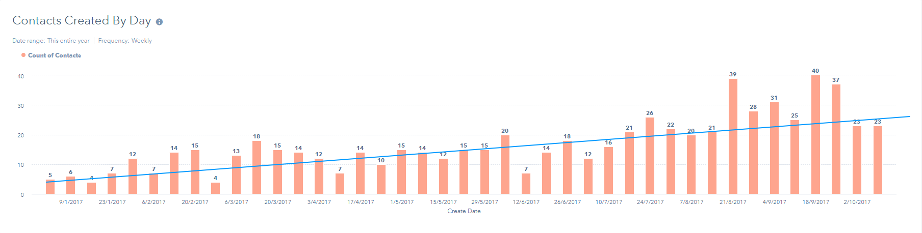 SEO Case Study Leads Generated