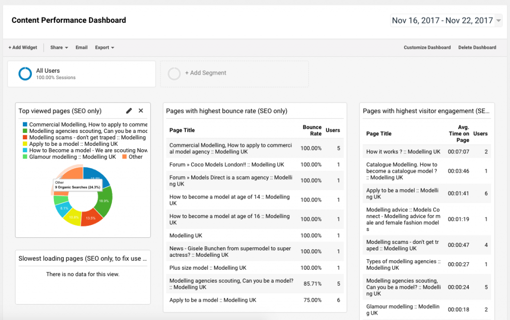 SEO Content Dashboard Analytics