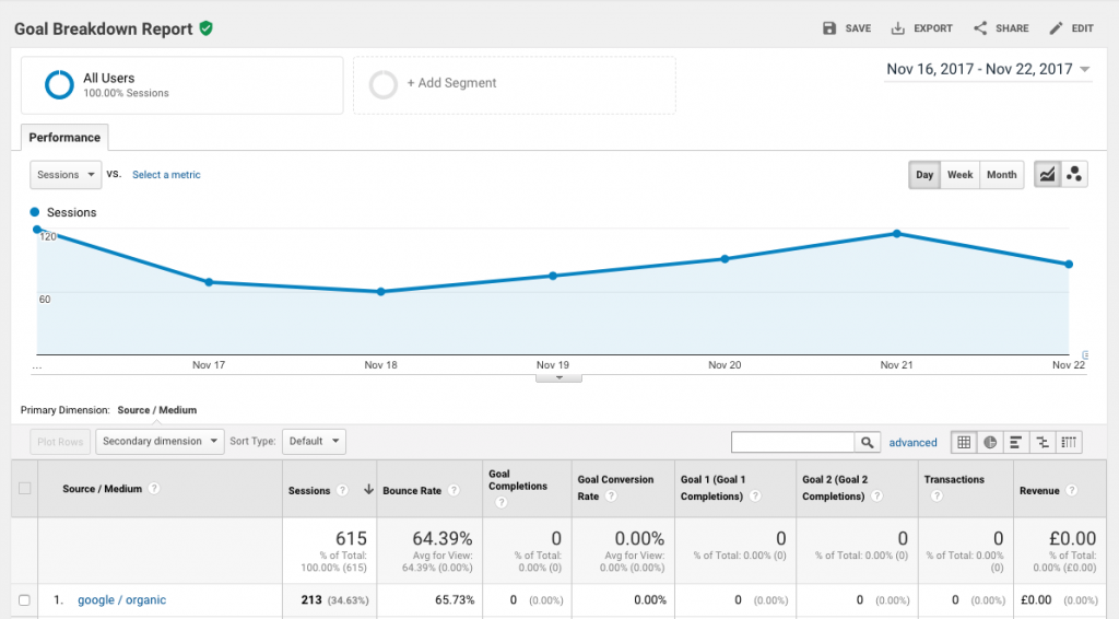 SEO Goals Report Dashboard