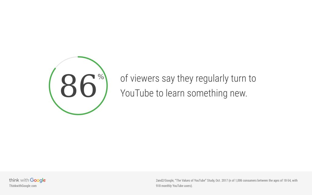 YouTube eLearning videos