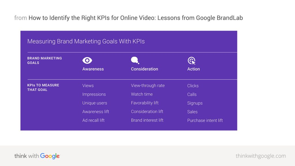 Google marketing KPIs